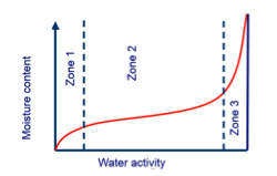water activity graph